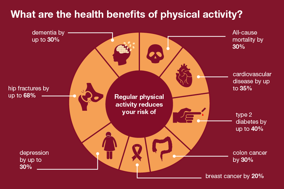 physical activity and health Physical activity or exercise can improve your health and reduce the risk of developing several diseases like type 2 diabetes, cancer and cardiovascular disease physical activity and exercise can have immediate and long-term health benefits.