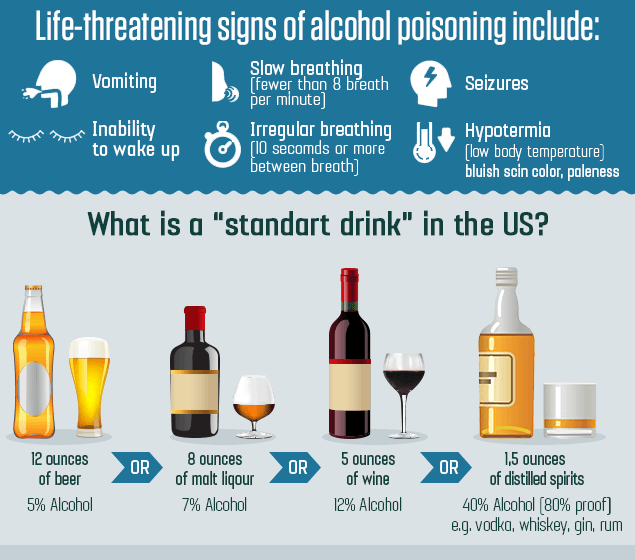 Teen alcohol poisoning statistics remarkable