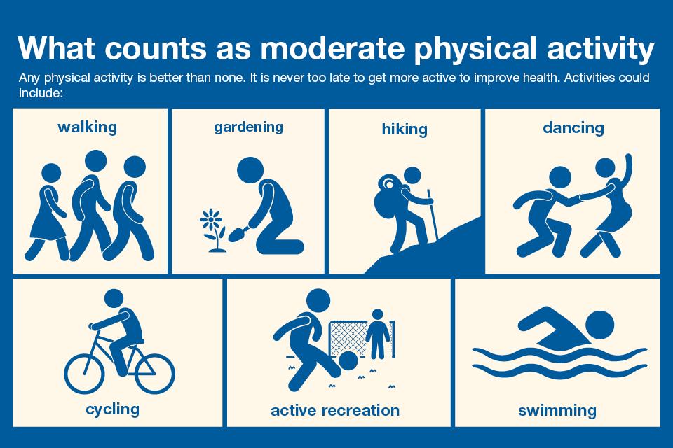 Полезные виды физической активности