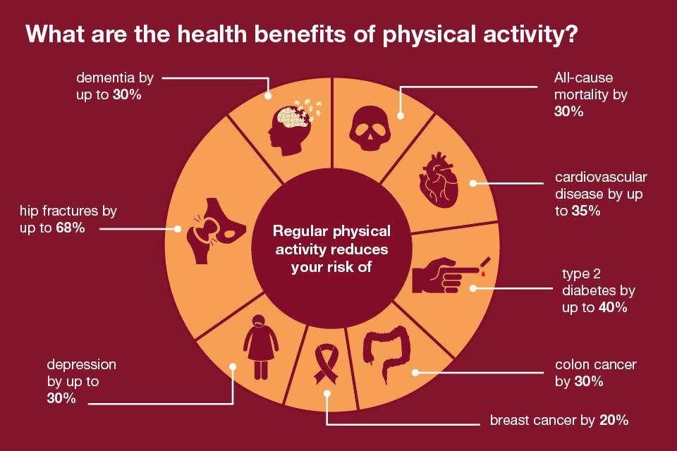 Насколько физическая активность снижает риски различных заболеваний