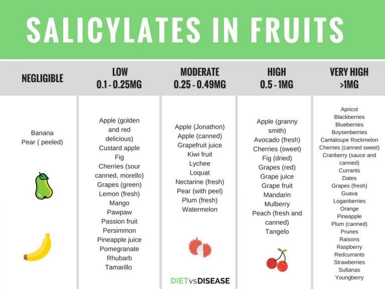 Содержание салицилатов в фруктах