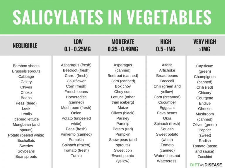 Содержание салицилатов в овощах
