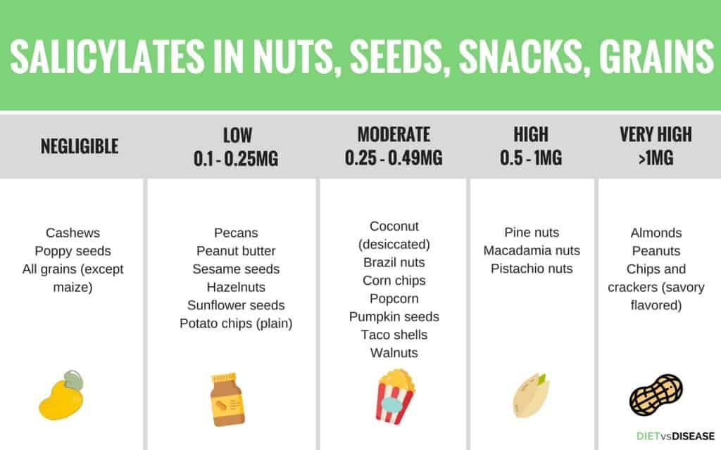 Содержание салицилатов в других продуктах питания