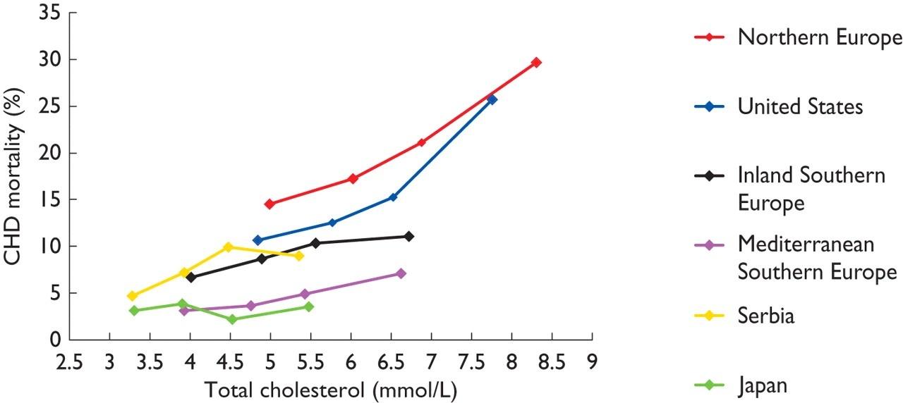 уровень холестерина у жителей разных стран