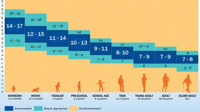 полезная продолжительность сна в разном возрасте