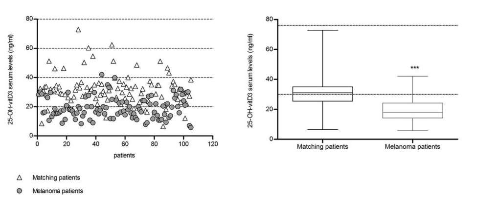 Уровень витамина D в крови у больных меланомой и здоровых людей