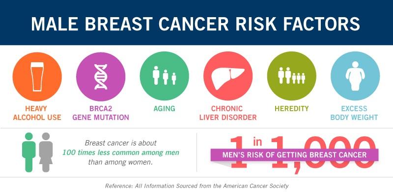 Факторы риска рака молочной железы