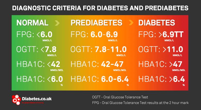 Анализы для определения диабета