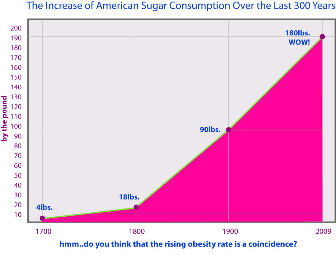 рост потребления сахара