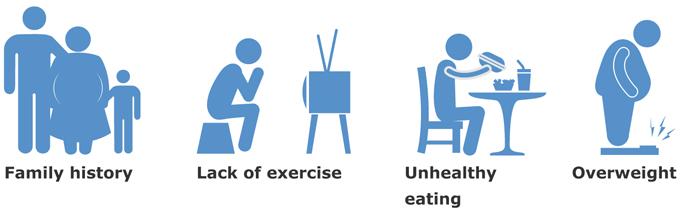 Факторы риска развития рака