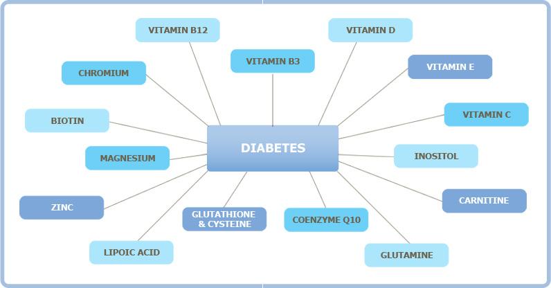 Изменение веществ в организме при преддиабете и диабете