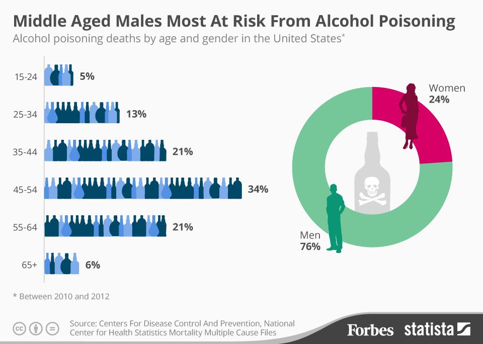 количество отравлений алкоголем в зависимости от возраста