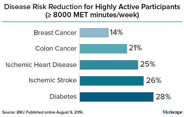 снижение риска различных заболеваний при физических тренировках