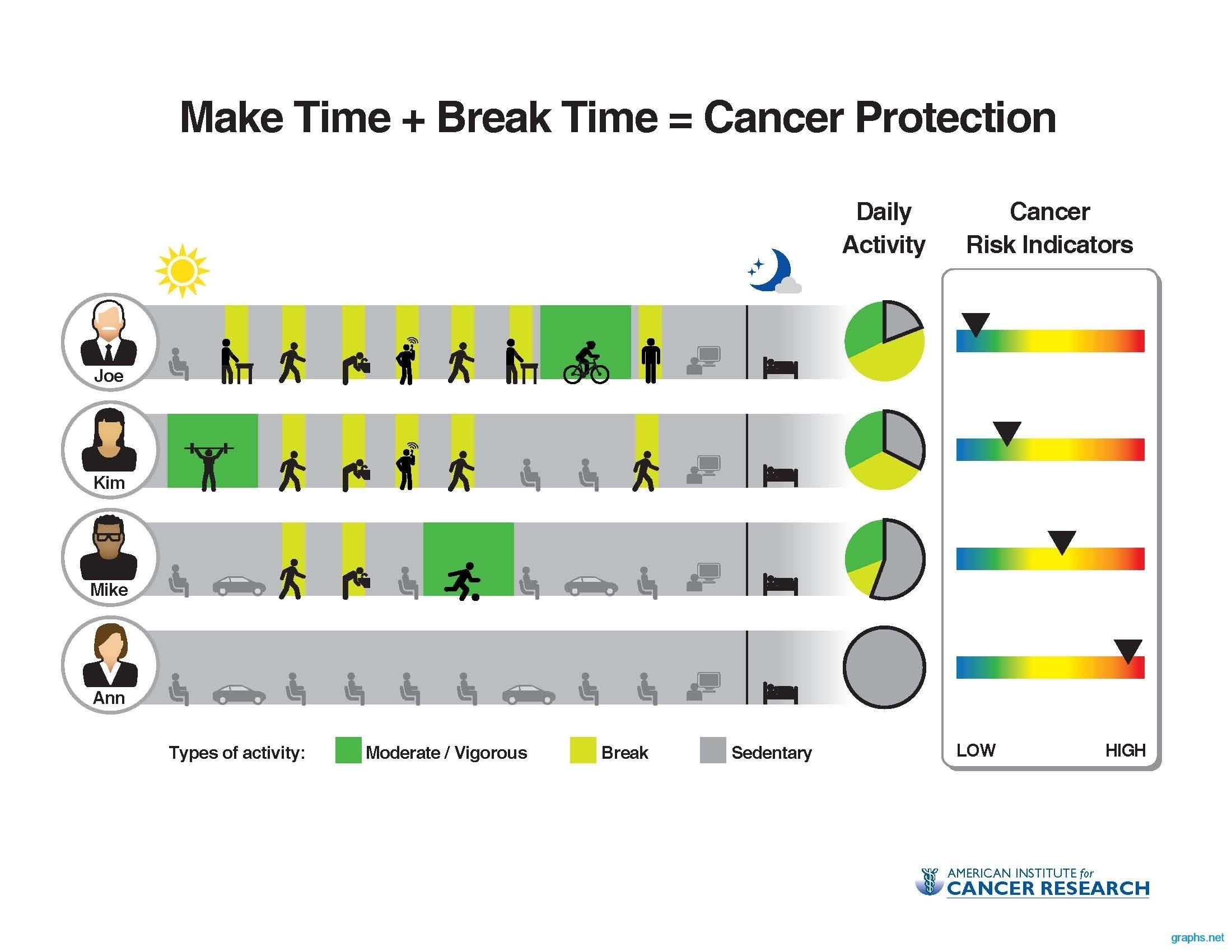 Физические тренировки защищают от рака