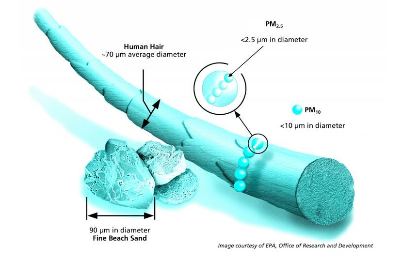загрязнение воздуха частицами РМ2.5