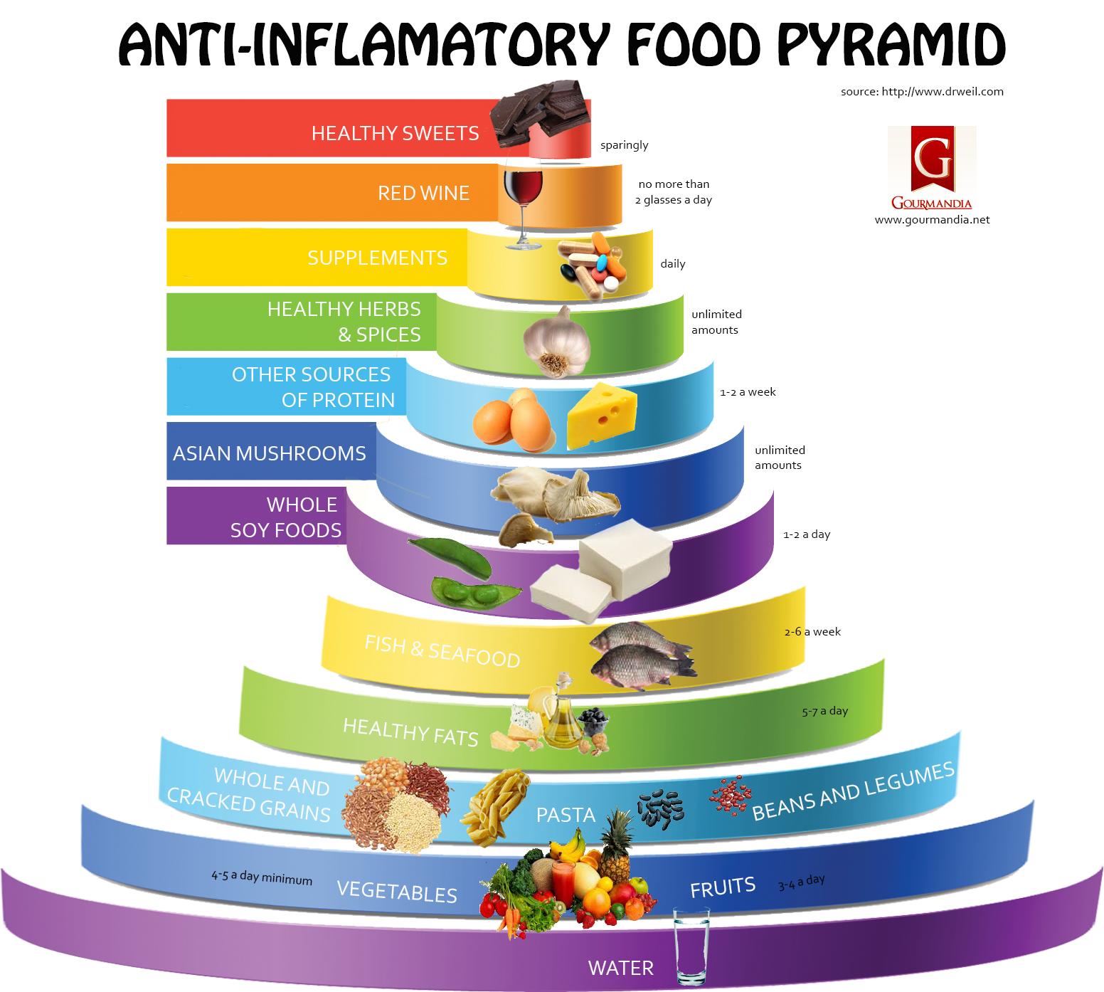 Продукты питания для уменьшения воспаления в организме