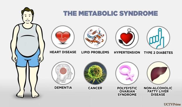 Метаболический синдром увеличивает риски развития деменции