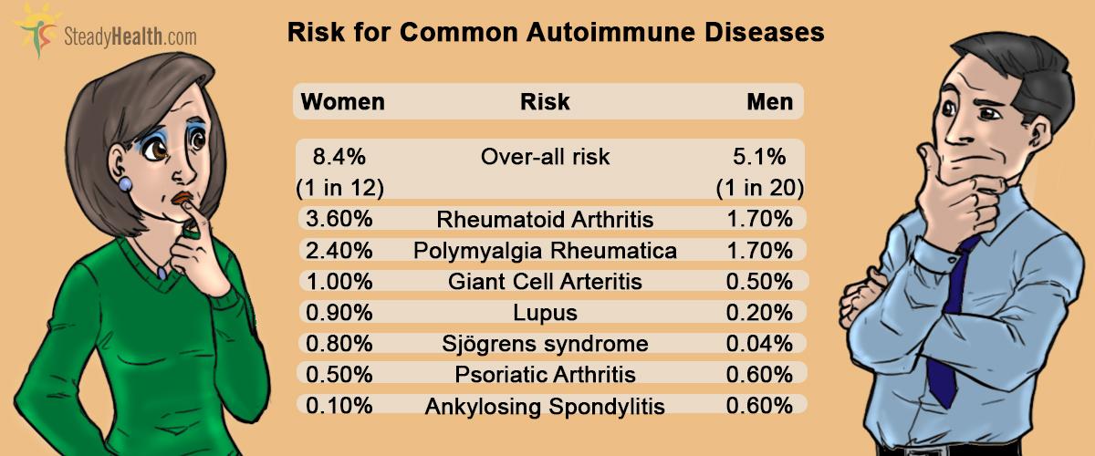 Риски аутоиммунных заболеваний у мужчин и женщин