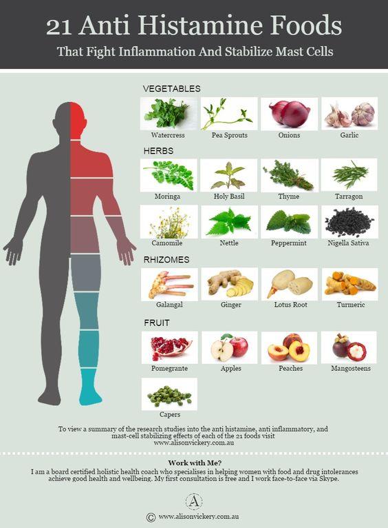 Продукты питания при непереносимости гистамина