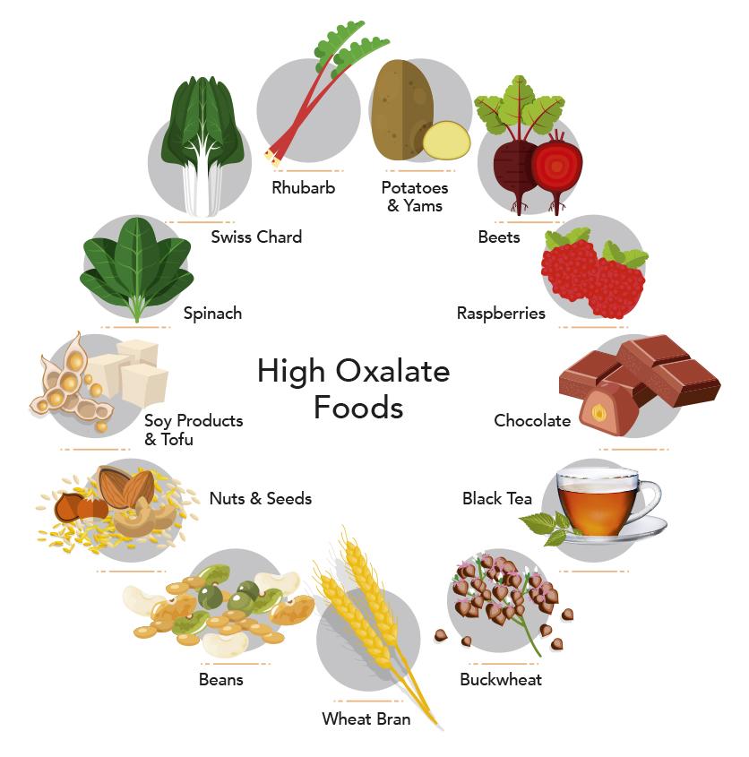 Оксалаты в продуктах питания