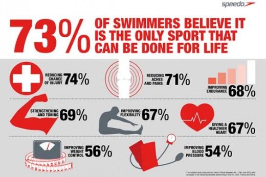 Плавание даем много пользы для здоровья