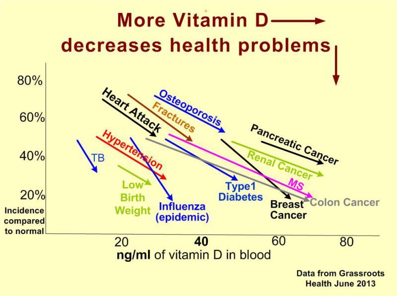 Витамин D и заболевания