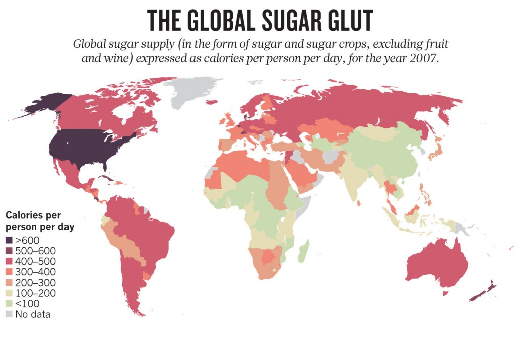 Уровень сахара в питании