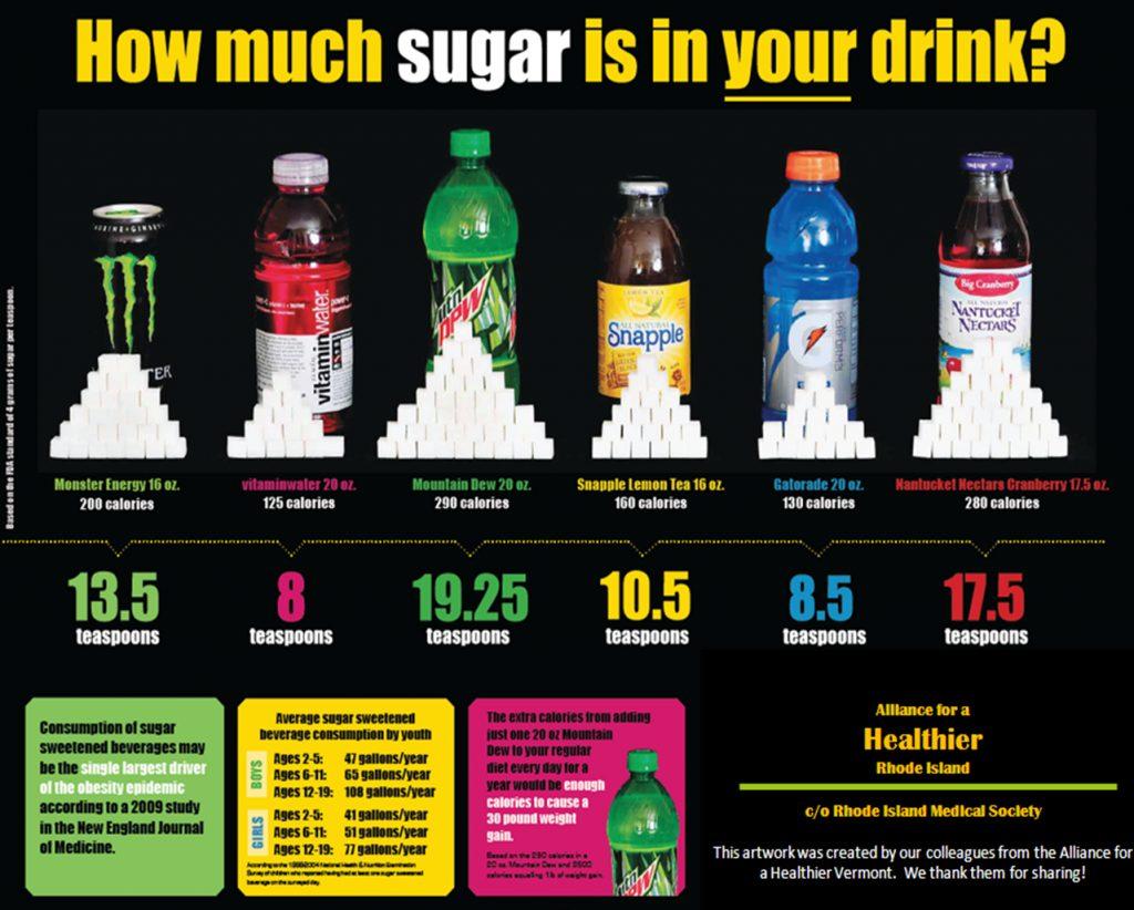 Содержание сахара в различных напитках