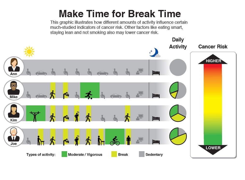 Физические упражнения снижают риск рака