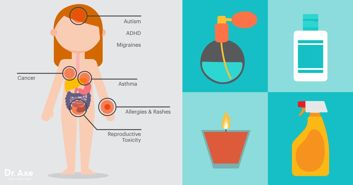 Синтетические искусственные ароматы