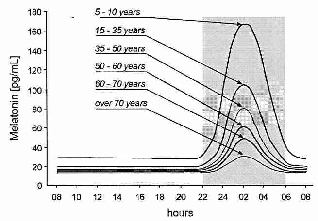 Уменьшение выработки мелатонина с возрастом