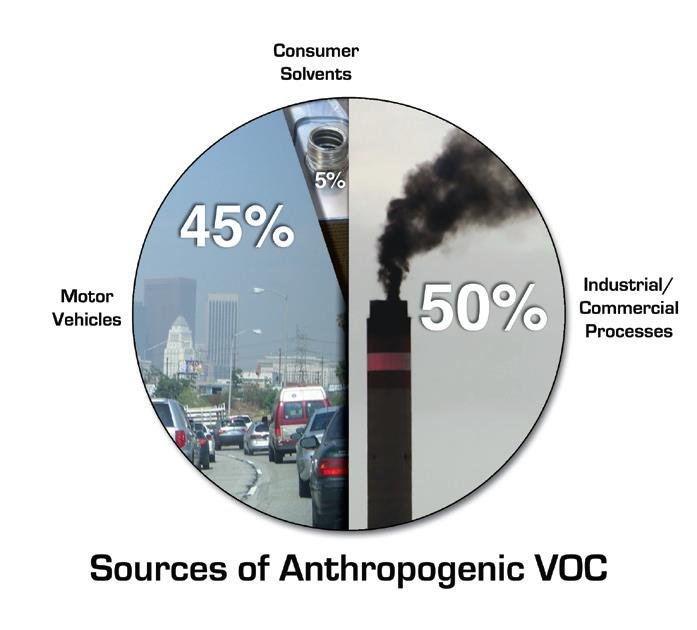 Источники летучих органических соединений