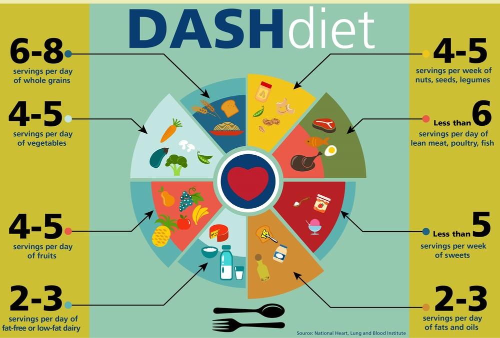 DASH-диета против гипертонии