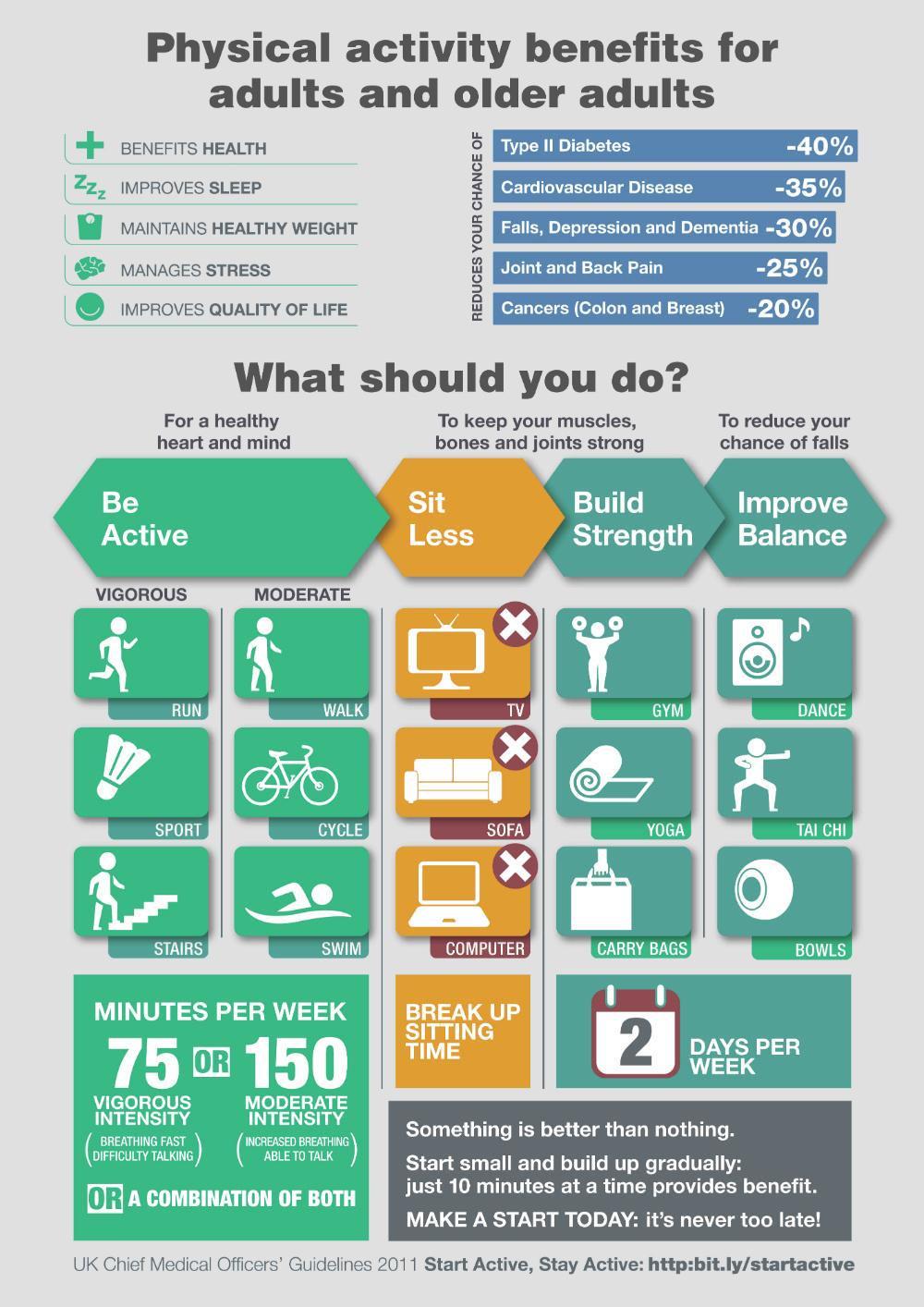 Рекомендуемая физическая активность для взрослых людей