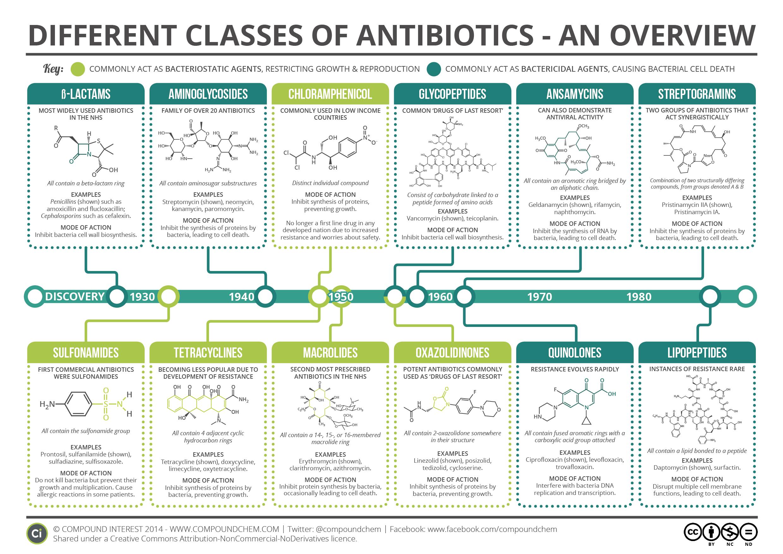 Антибиотики для лечения акне (угревой сыпи)