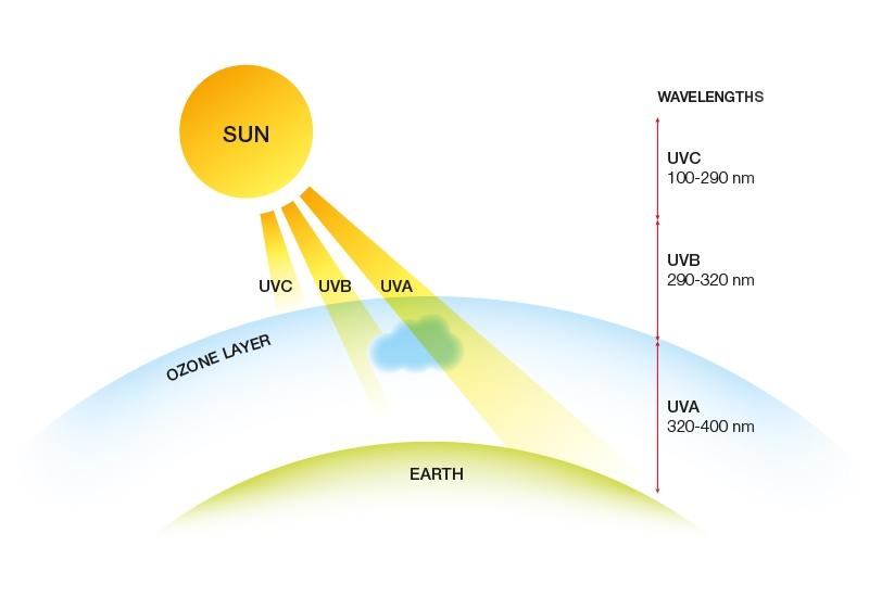 Ультрафиолетовое солнечное облучение