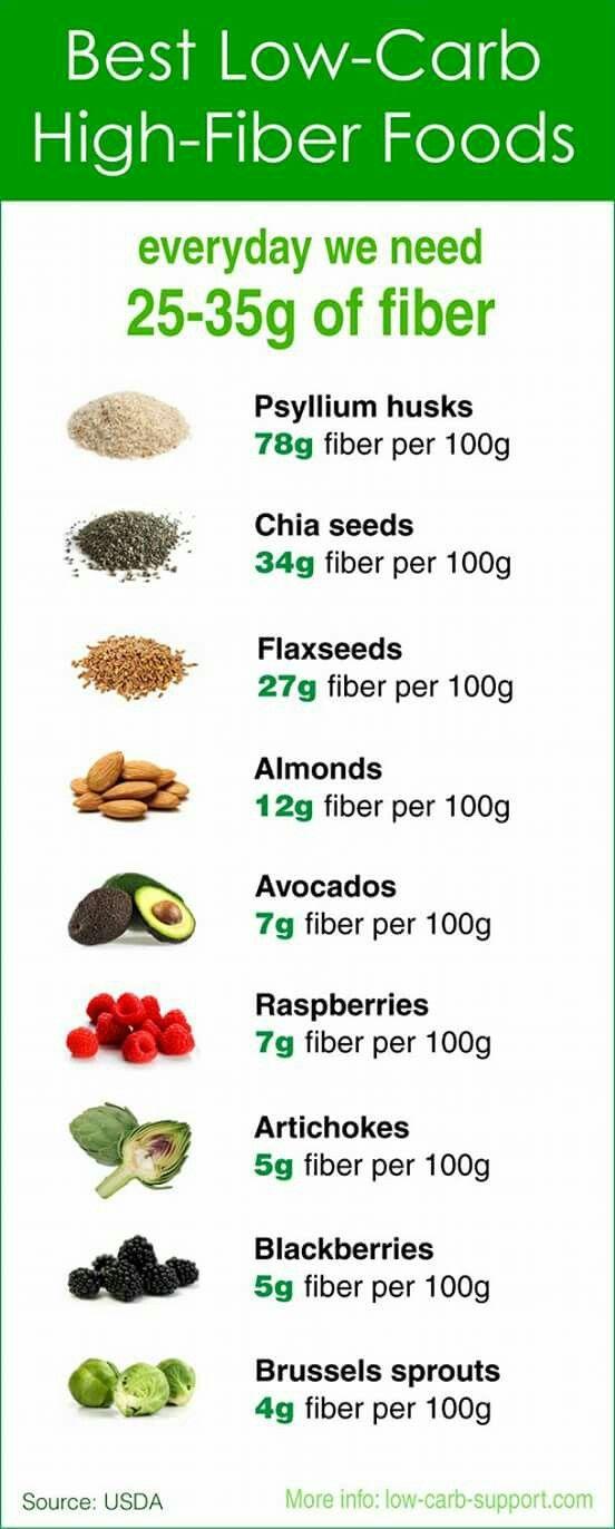 Продукты питания богатые пищевыми волокнами (клетчаткой)