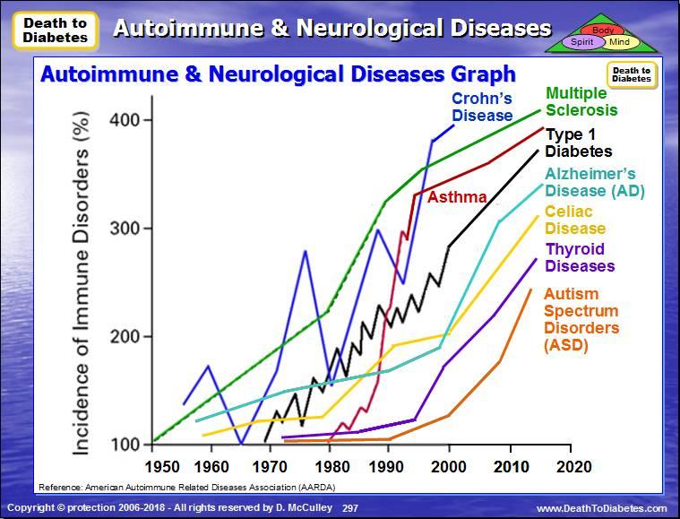 Увеличение числа аутоиммунных заболеваний