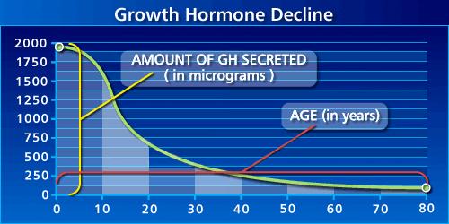 Изменение уровня IGF-1 с возрастом