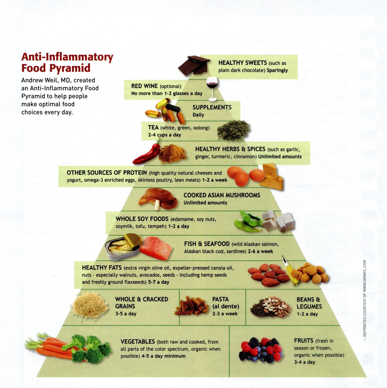 Пирамида диеты против воспаления