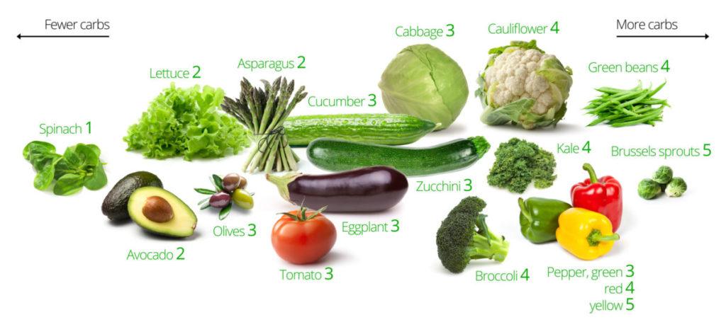 Продукты питания с разной степенью ощелачивания