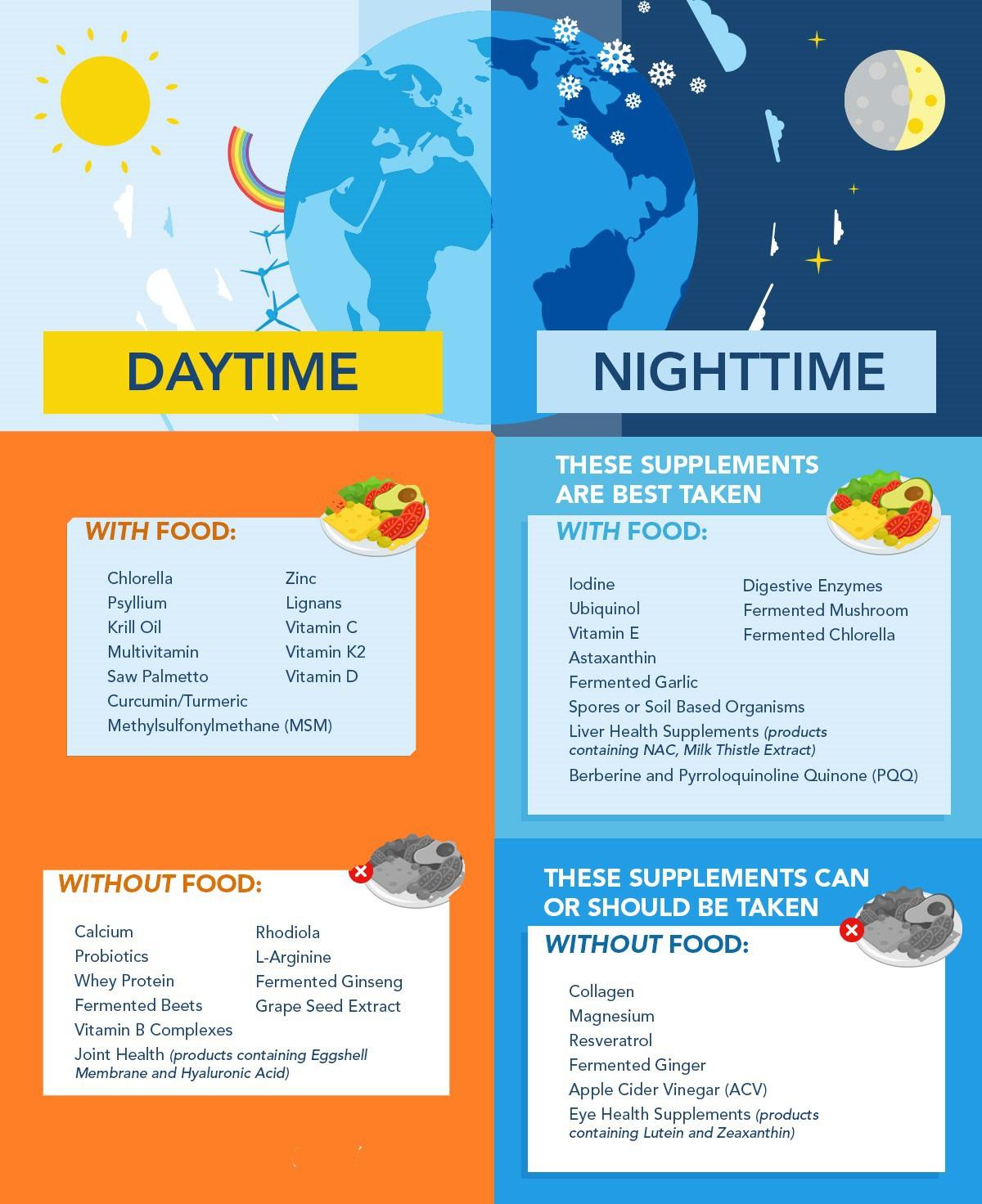 Таблица с рекомендуемым временем приема некоторых витаминов и минералов.