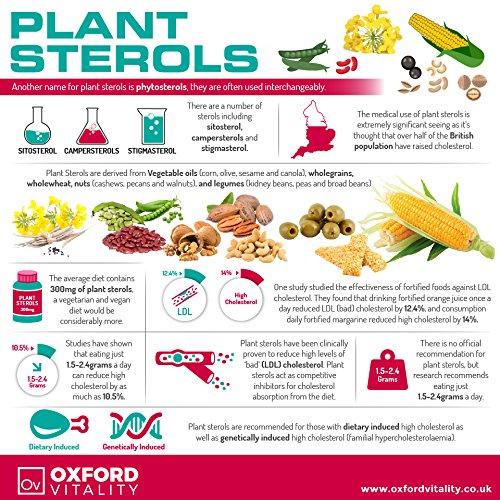 Продуты содержащие растительные стеролы
