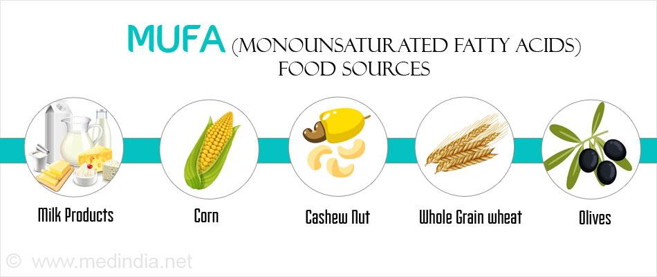 Источники жиров для MUFA-диеты
