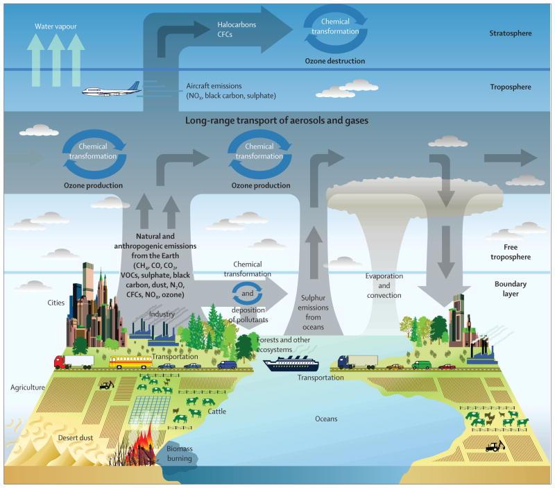 Источники и перенос загрязнений воздуха.
