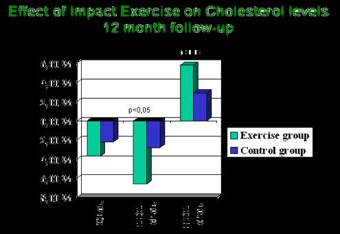 Физическая нагрузка увеличивает ЛПВП