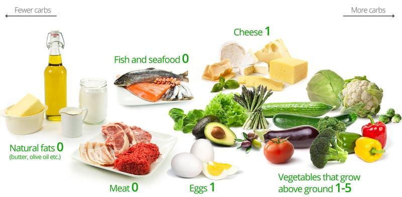 Продукты питания с разным содержанием углеводов