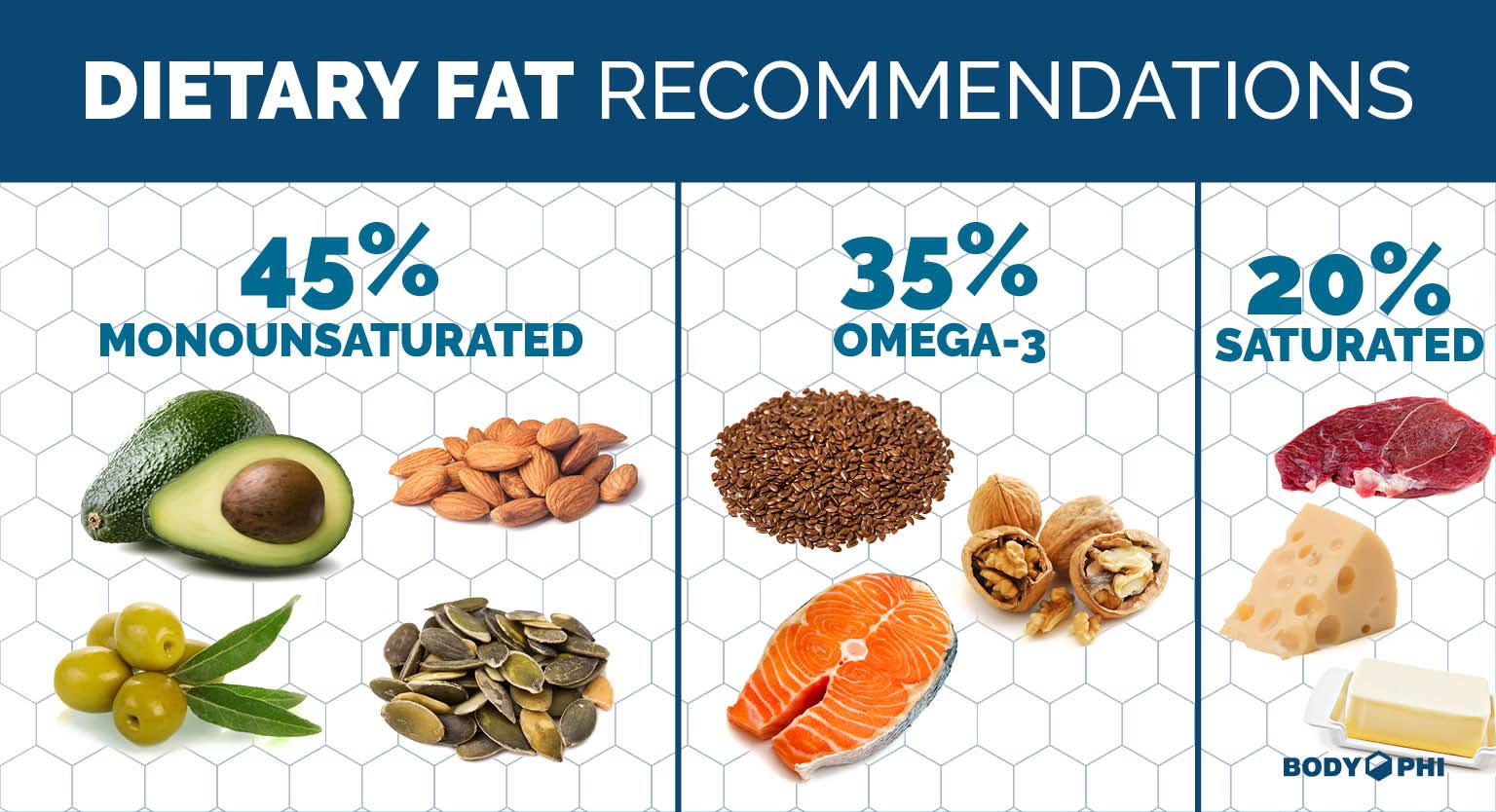 Рекомендации по содержанию жиров в питании