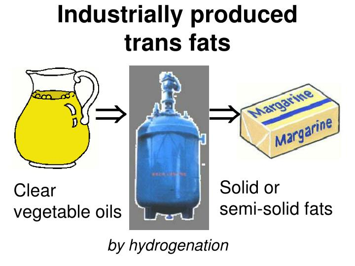 Маргарин - это транс-жир