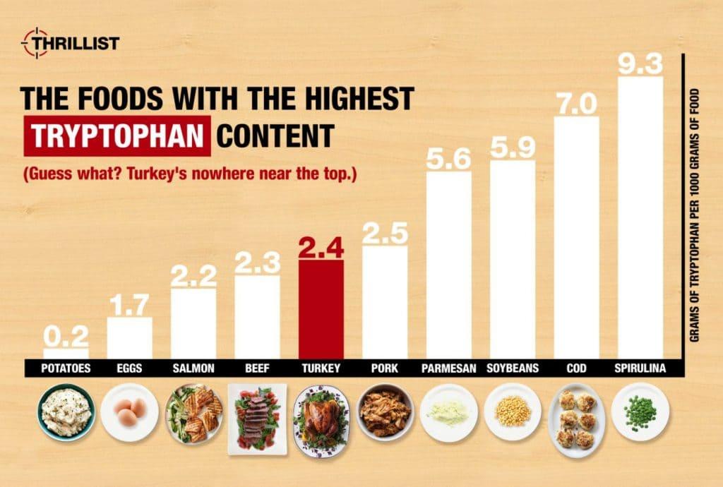 Продукты питания с самым большим содержанием триптофана